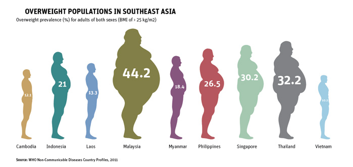 Overweight Populations in Southeast Asia
